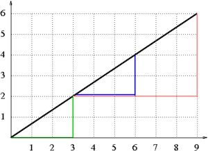 similar_triangles__l_4d30ec0b3aa7e5d123b48632d1d1590a.jpg