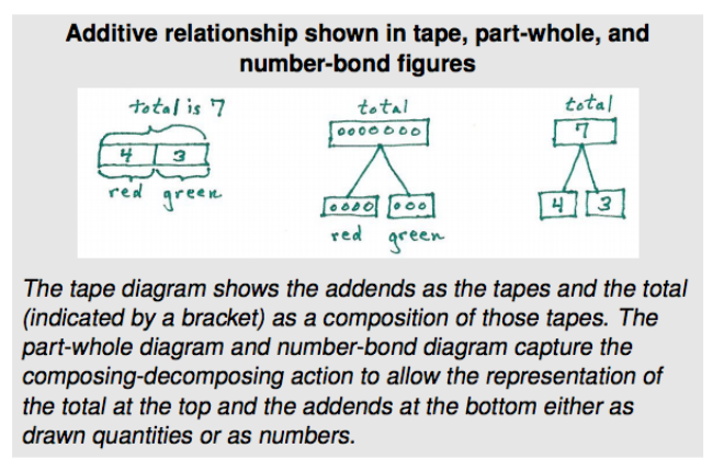 Unbounded mathematics guide tape diagrams can also be used for additive relationships they just look a little different see both start unknown examples number bonds are also good ccuart Images
